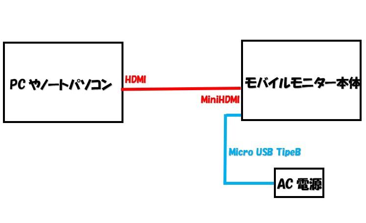 モバイルモニターとPCの接続方法の図