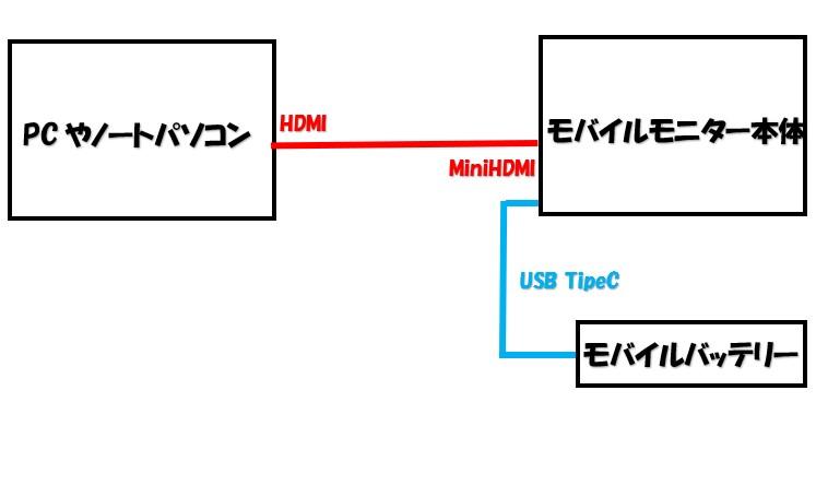 モバイルモニターとPCの接続方法の図モバイルバッテリーを使用