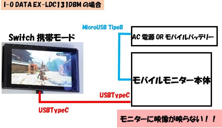 モバイルモニターと任天堂Switchの接続方法の図