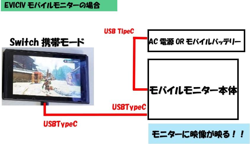 モバイルモニターとスイッチの接続モバイルバッテリーの場合