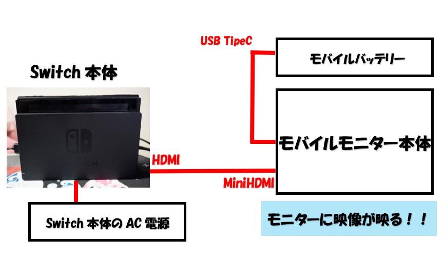 モバイルバッテリーとswitchうぃおHDMI接続