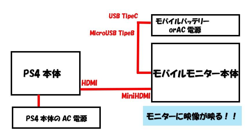 PS5とモバイルモニターの接続方法の図