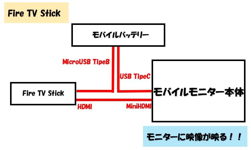 Amazon Fire TV Sticとモバイルモニターの接続方法の図