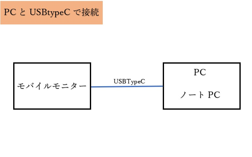 EVICIV15.6インチ4Kモデル接続方法の解説図