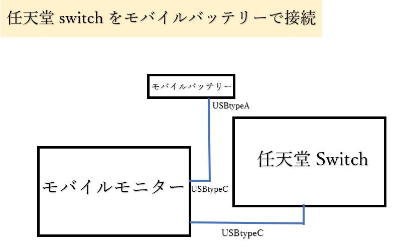 EVICIV15.6インチフルHDモデル接続方法の解説図